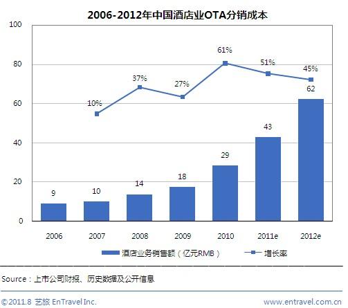 2011年中国酒店业OTA分销成本将达43亿